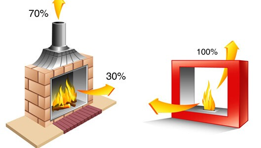 Ethanol Firepalces are Superior to Wood And Gas Fireplaces